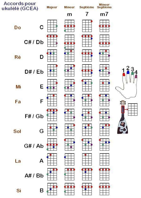 最全的尤克里里和弦图与指法(含真人示范)