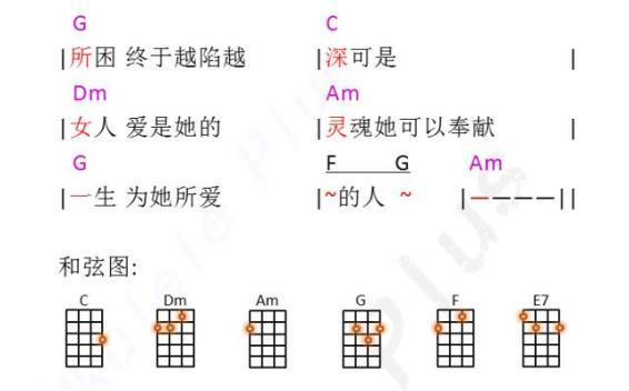 问 梁静茹 ukulele曲谱