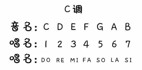 转调小技巧(男女key互换)